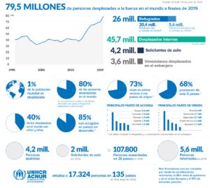 Datos refugiados - Informe ACNUR 2020