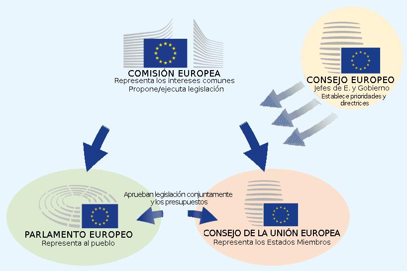 Cómo funciona la UE