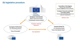 Procedimiento legislativo de la UE